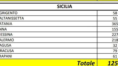 Photo of 155 contagiati in Provincia. I dati aggiornati del Ministero della Salute