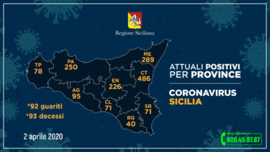 Photo of 226 contagiati in provincia. 13,33 casi ogni 10.000 abitanti