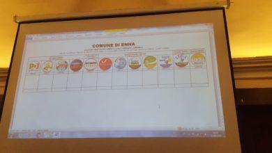 Photo of Amministrative Enna: come sarà la scheda elettorale